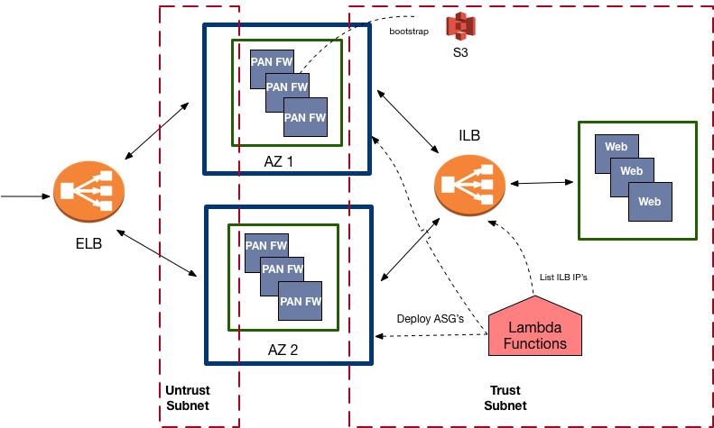 Architecture of the Palo Alto CFT Lambda Functions — Palo